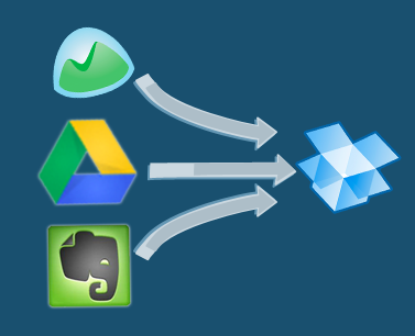 dropbox basecamp google drive evernote consolidate